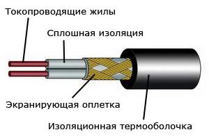 Линейный кабель цена
