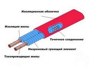Зональный резистивный кабель купить